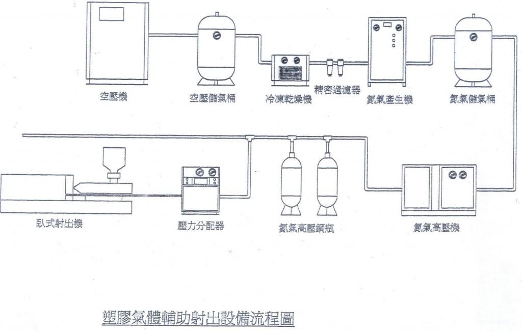 塑膠氣體輔助設出設備流程圖