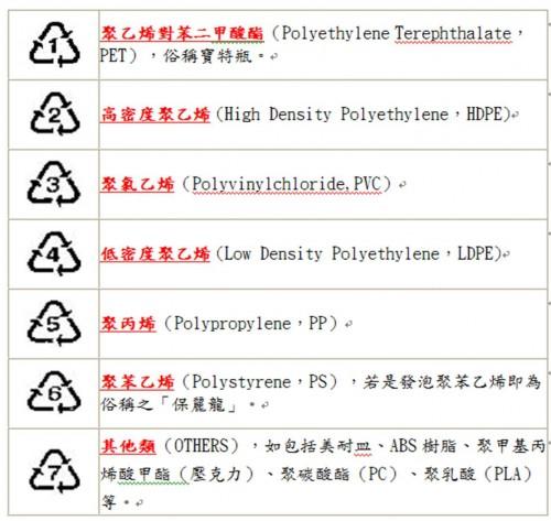 塑膠製品材質回收辨識碼
